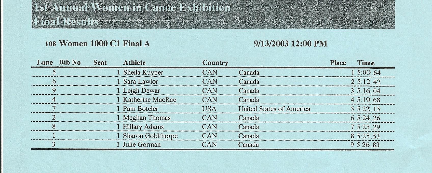 2003 ICF Canoe Sprint World Championships Women's C1 1000 Final A.