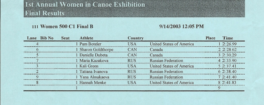 2003 ICF Canoe Sprint World Championships Women's C1 500 Final B