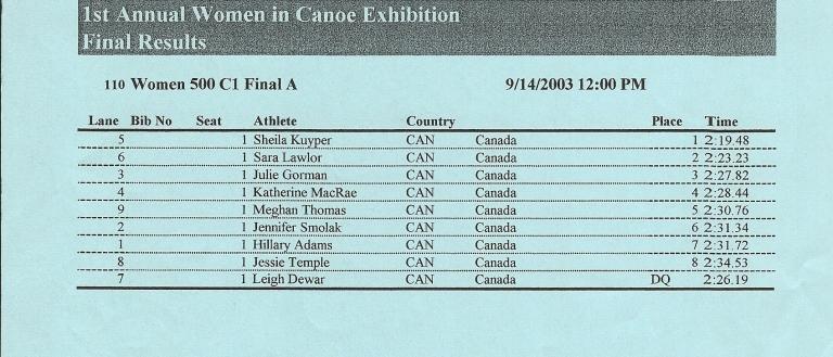 2003 ICF Canoe Sprint World Championships Women's C1 500 Final A.