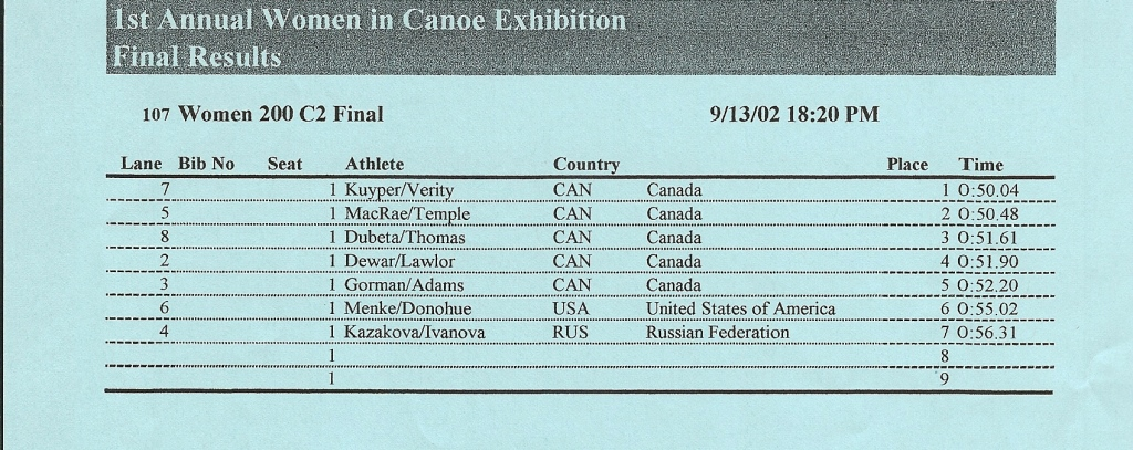 2003 ICF Canoe Sprint World Championships Women's C2 200