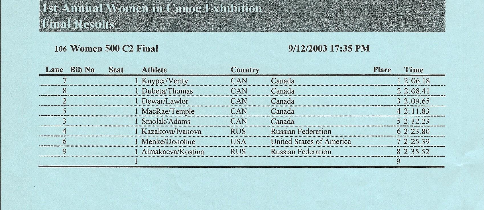 2003 ICF Canoe Sprint World Championships Women's C2 500